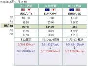 ひまわり証券トレードポイント5.9