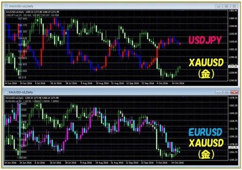 金とドル円・ユーロドル