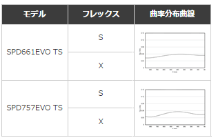 Evo-TS剛性分布