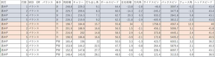 酒井プロ試打データ(バランス)