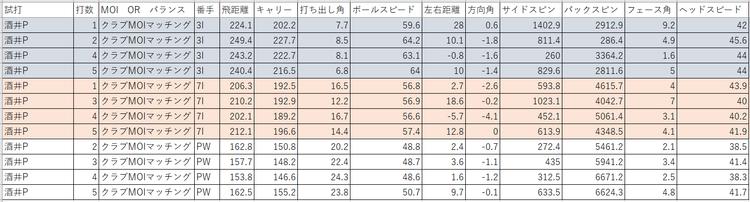 酒井プロ試打データ(MOI)