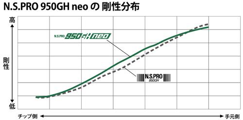 950GH Neo2