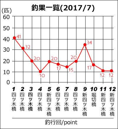 170802-ハゼ釣り2017_荒川四ツ木橋009