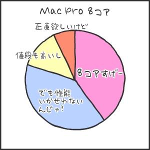 Mac Pro(べつやくメソッド)