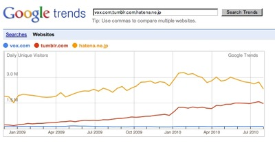 Google Trends - Vox