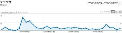 Google Chrome 一ヶ月のセッション数