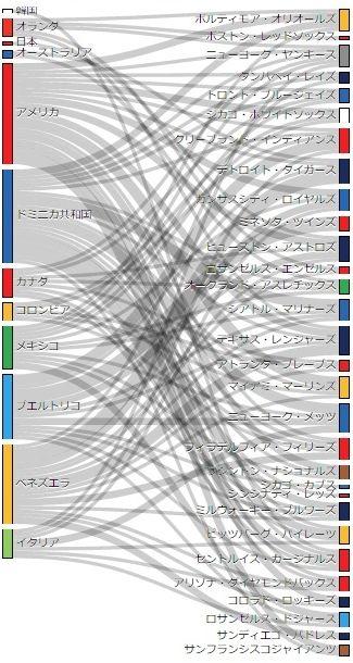 図でわかるWBC:出場選手と所属MLB球団の関係