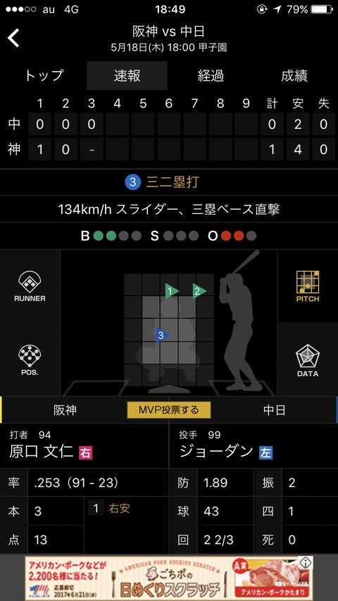 阪神原口、32塁打