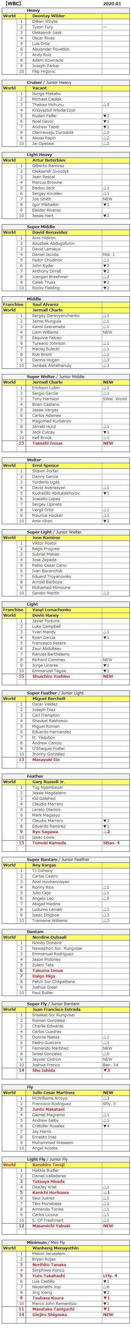 2001 WBC
