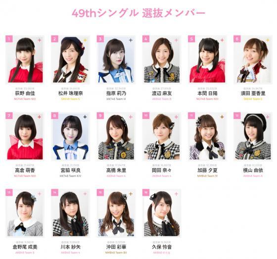 AKB48総選挙 中間発表の1位が指原達じゃなかったwwwwww