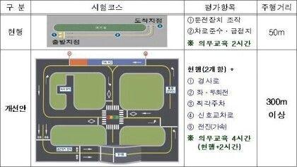 韓国人の80%が不合格の運転免許試験コースをご覧くださいwwwww 韓国人の運転免許試験がコントwwww【画像あり】