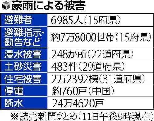【速報】6府県の8ダム満杯 異常洪水時防災操作で緊急放流していた!!
