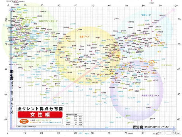 【画像あり】女性タレントパワー分布図wwwwww