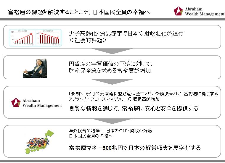 富裕層マネーで日本を黒字化アブラハムウェルスマネジメント