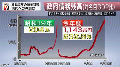NHK預金封鎖