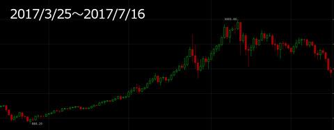 bitcoin28