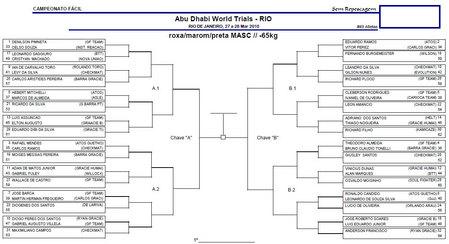 アブダビプロ柔術北ブラジル予選トーナメント表