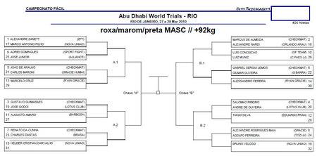 アブダビプロ柔術北ブラジル予選トーナメント表+92