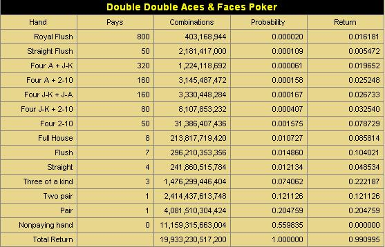 Double Double Aces & Faces