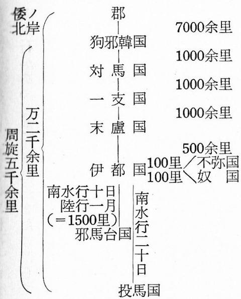 榎一雄『邪馬台国』里程図式化(2) - 三品彰英『邪馬台国研究総覧』P466