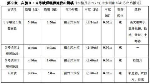 久渡3・4号墳群埋葬施設の規模(木棺長については未掘削があるため推定)