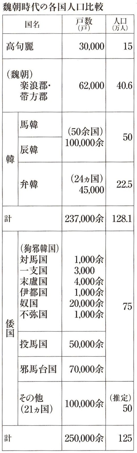 魏朝時代の各国人口比較 - 大平裕『日本古代史 正解 纒向時代編』P65
