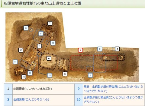 船原古墳遺物埋納坑の主な出土遺物と出土位置 - 古賀市