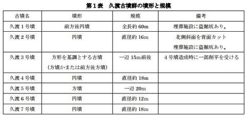 画文帯環状乳神獣鏡が出土した久渡古墳群の出土品展示会と発表会、15年3月7日 - 奈良・上牧町のキャプチャー