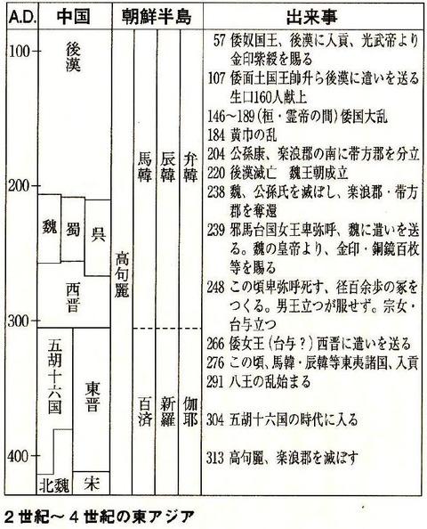 邪馬台国の時代における、日中韓の年表 - 大塚初重『邪馬台国をとらえなおす (講談社現代新書)』P22