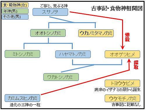 【古事記の傾向と対策】食物神考 - 五穀の起源の古事記版と日本書紀版を比べてみるのキャプチャー