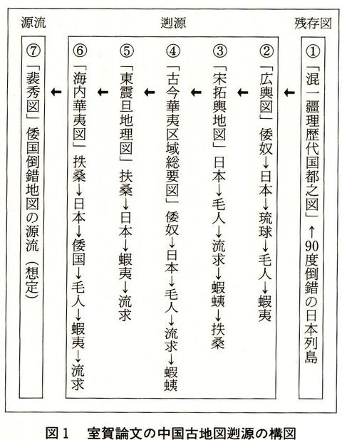 室賀論文の中国古地図遡源の構図 - 弘中芳男『古地図と邪馬台国―地理像論を考える』P182