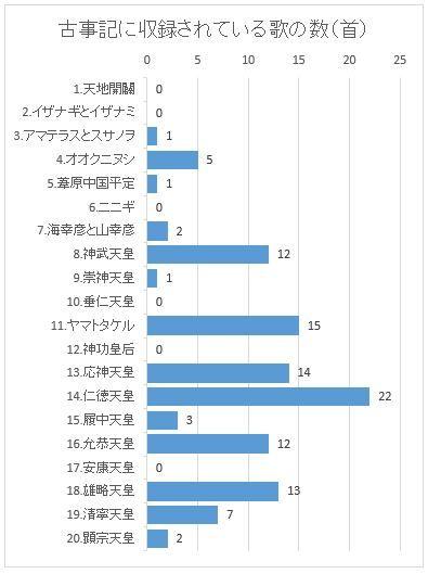 【古事記の傾向と対策】ラブロマンス・オペラたる所以 収録歌113首中半分以上は恋歌のキャプチャー