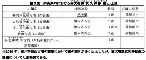 奈良県内における画文帯環状乳神獣鏡出土地