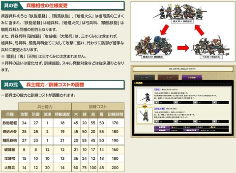 【戦国IXA】新章の、砲の三すくみ入りで思う、今までの馬攻も「どうなの?」