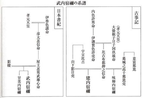 武内宿禰(建内宿禰)の系譜