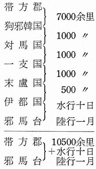 榎一雄『邪馬台国』里程図式化(1) - 三品彰英『邪馬台国研究総覧』P466