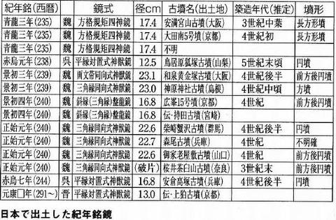 日本で出土した紀年銘鏡 - 大塚初重『邪馬台国をとらえなおす (講談社現代新書)』P127