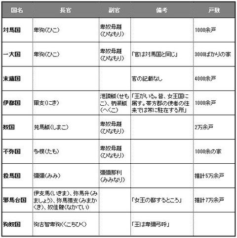 邪馬台国と国々の官と戸数をまとめてみると - 牧歌的なイメージと使用漢字【今さら聞けない邪馬台国問題】のキャプチャー