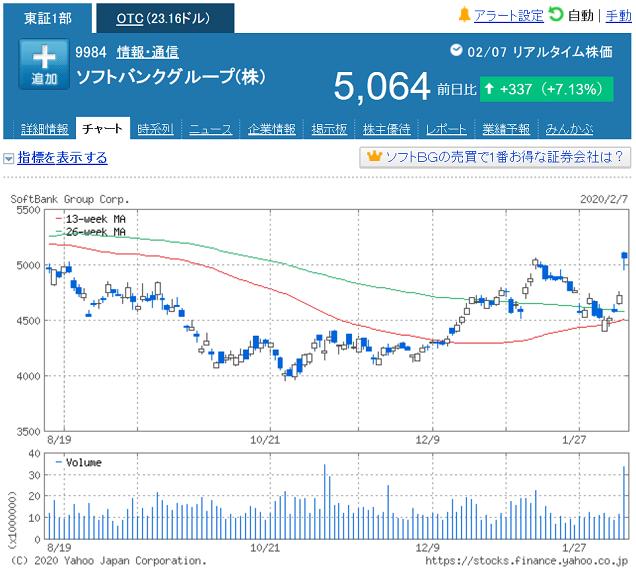ソフトバンク 株価