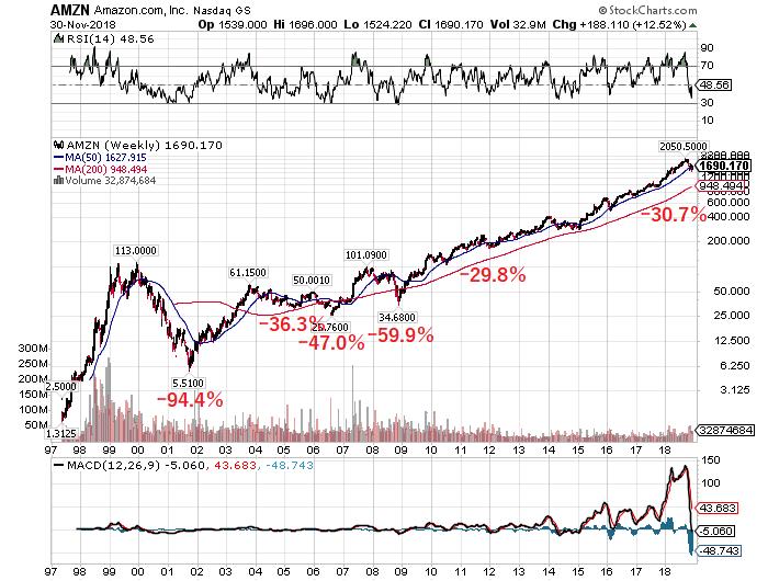 グロース株へのバイ&ホールドは机上の空論か : バフェット ...