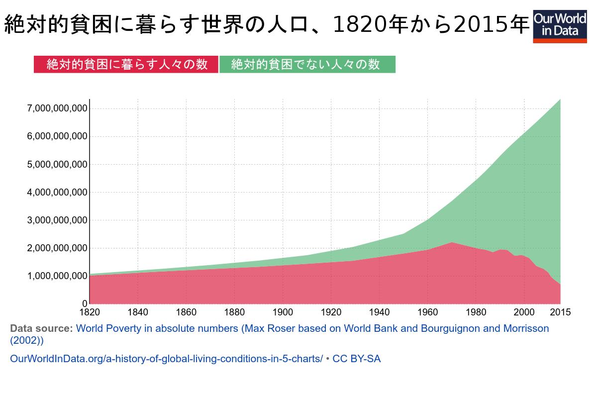 世界の大富豪26人による富の独占 格差拡大は悪か : バフェット ...