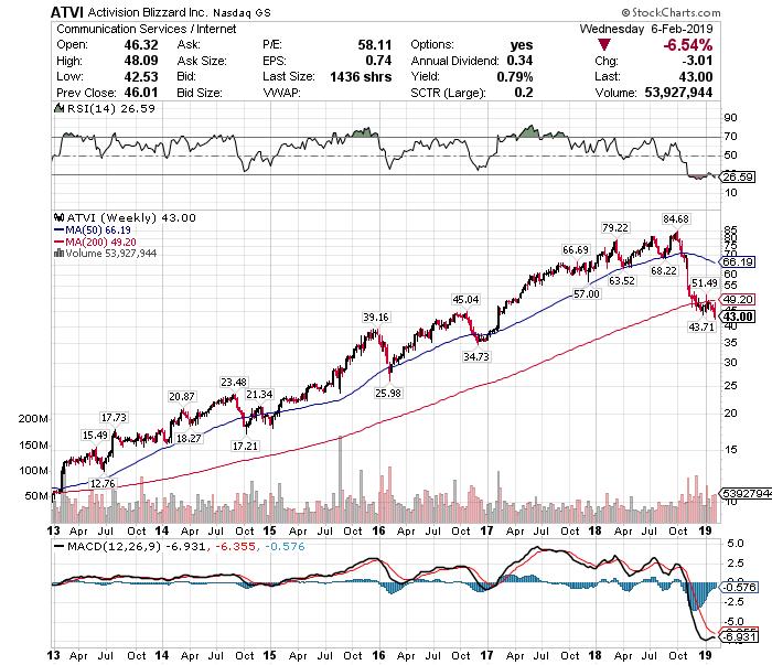 株価 ビジョン