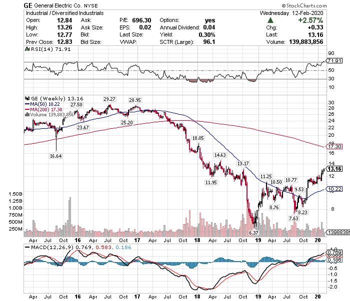 クラフト ハインツ 株価