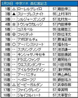 0329chukyo11