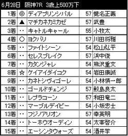 0628阪神7R_結果