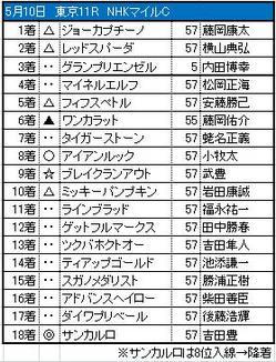 NHKマイルC_結果
