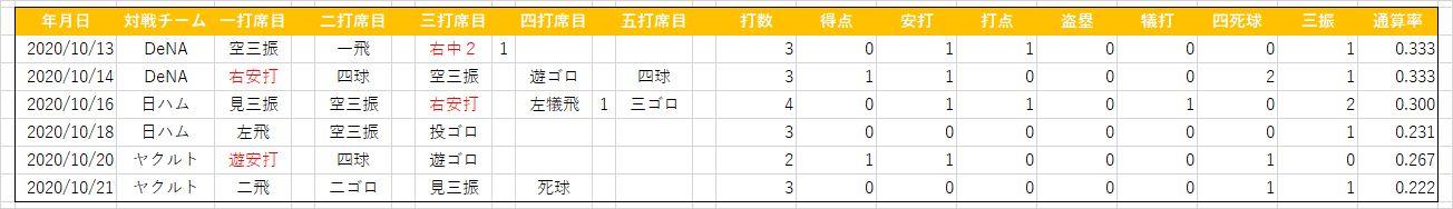 戸根千明(20201021)