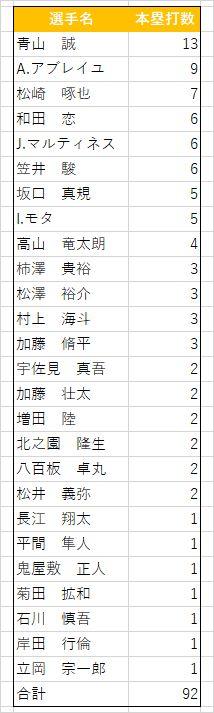 G三軍本塁打(2016-2020)