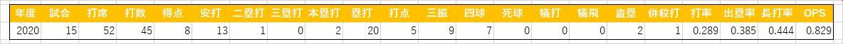 八百板卓丸(三軍)