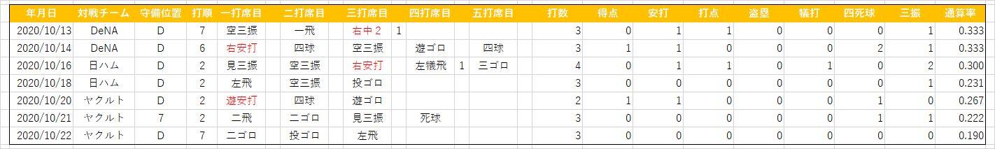 戸根千明(20201022)